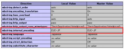 CPIサーバーのシェアードプランACE01(エース)でWordPressを使うためのphp.iniの初期設定