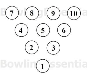 Bowling Pin Setup Diagram | Online Wiring Diagram