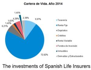 Inversiones Vida