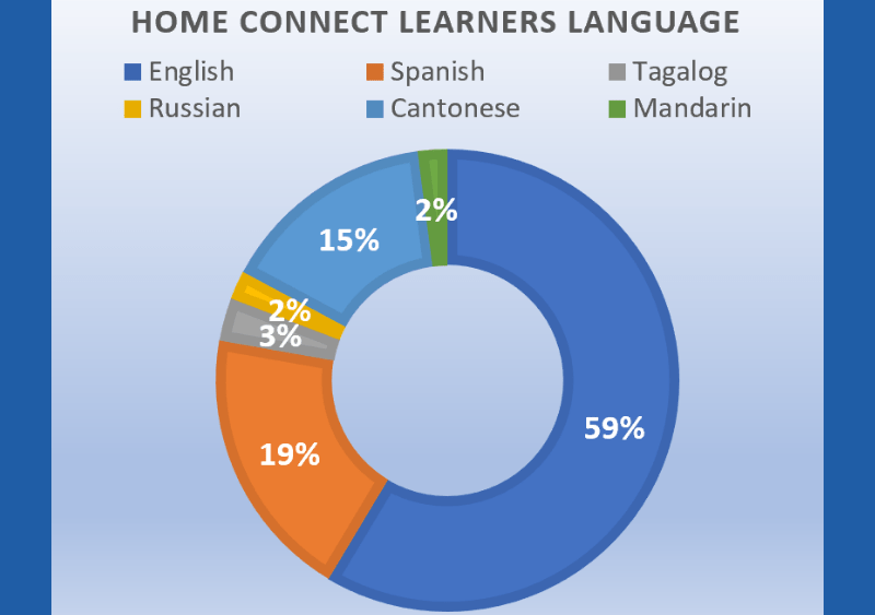 Home Connect statistics