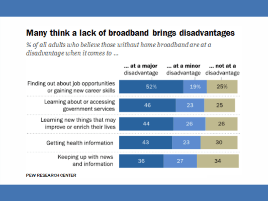 Statistics on digital divide from Pew Research