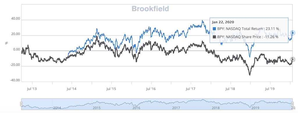 brookfield return