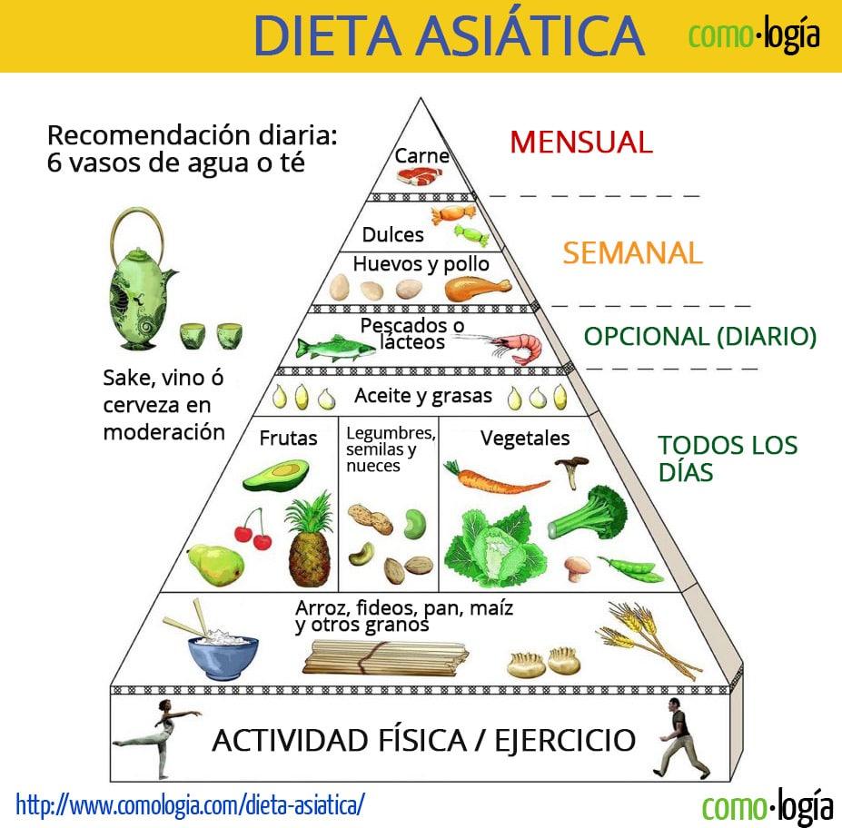 Dieta Asiática para bajar de peso: Todo lo que debe saber