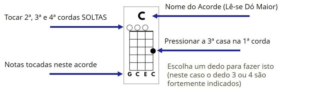 exemplo do acorde ukulele c