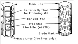 List of rolling marks on reinforcing steels