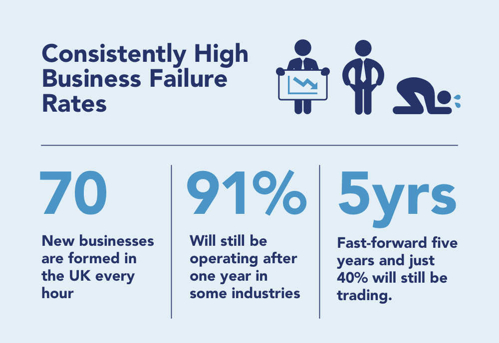 business failure rates in 2020