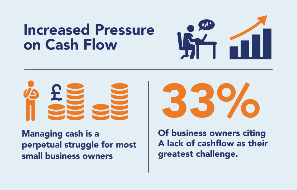cash flow problems for UK business owners