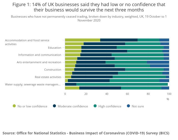 ONS Study Coronavirus Impact on UK Business