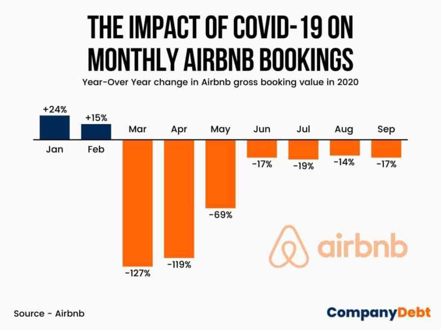 Impact of COVID-19 on Airbnb bookings