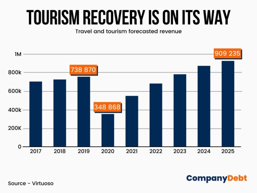 tourist recovery post COVIF-19 graphic