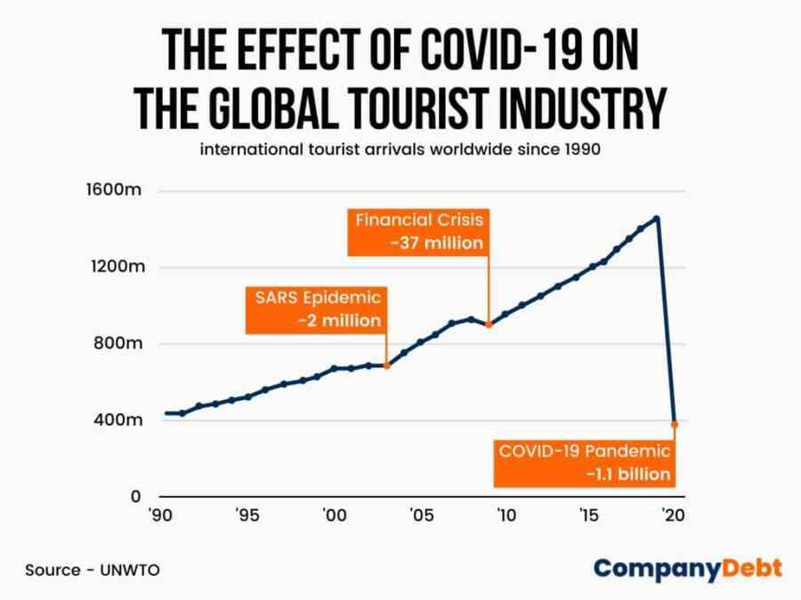 The Effect of COVID-19 on the global tourist industry