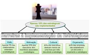 Barreiras na implementação das Estratégias