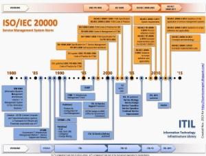 Na linha do tempo, história: ITIL e ISO 2000