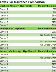 Texas car insurance comparison also compare rates  save today rh