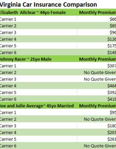 Virginia car insurance comparison chart also compare multiple cheap rates  save money rh