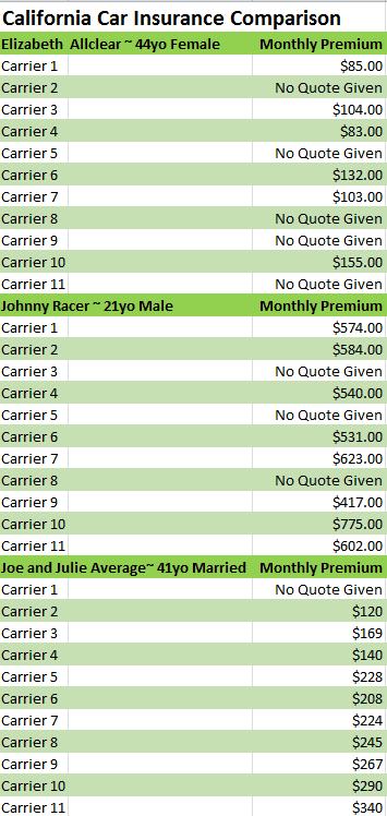 Compare auto insurance rates california