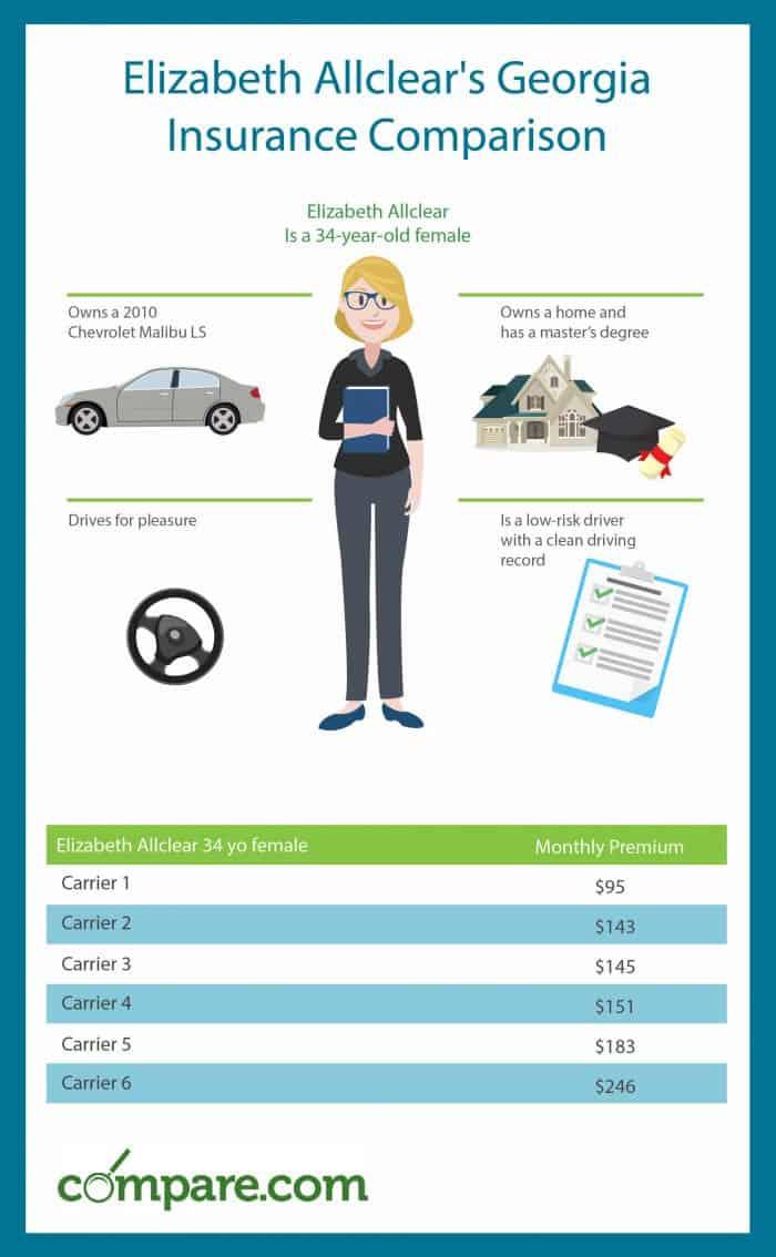 Georgia Car Insurance Comparison Get Cheaper Rates