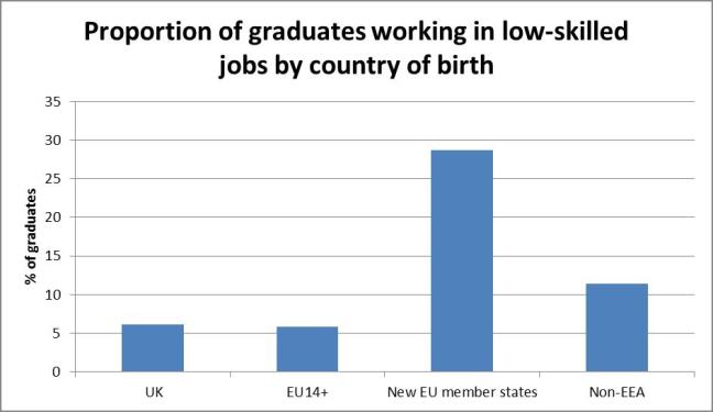 Proportion of graduates working in low-skilled jobs by country of birth