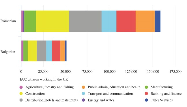 A2 nationals working in the UK by industry of employment