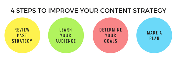 4 Steps to Improve your Content Strategy