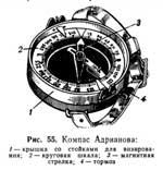 Wrist Compasses 1