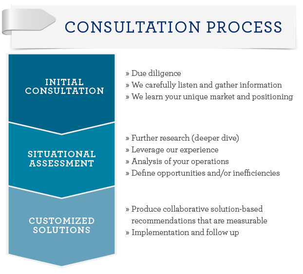 process consultation Information and consultation: an introduction information and consultation is the process of keeping employees informed about workplace issues.