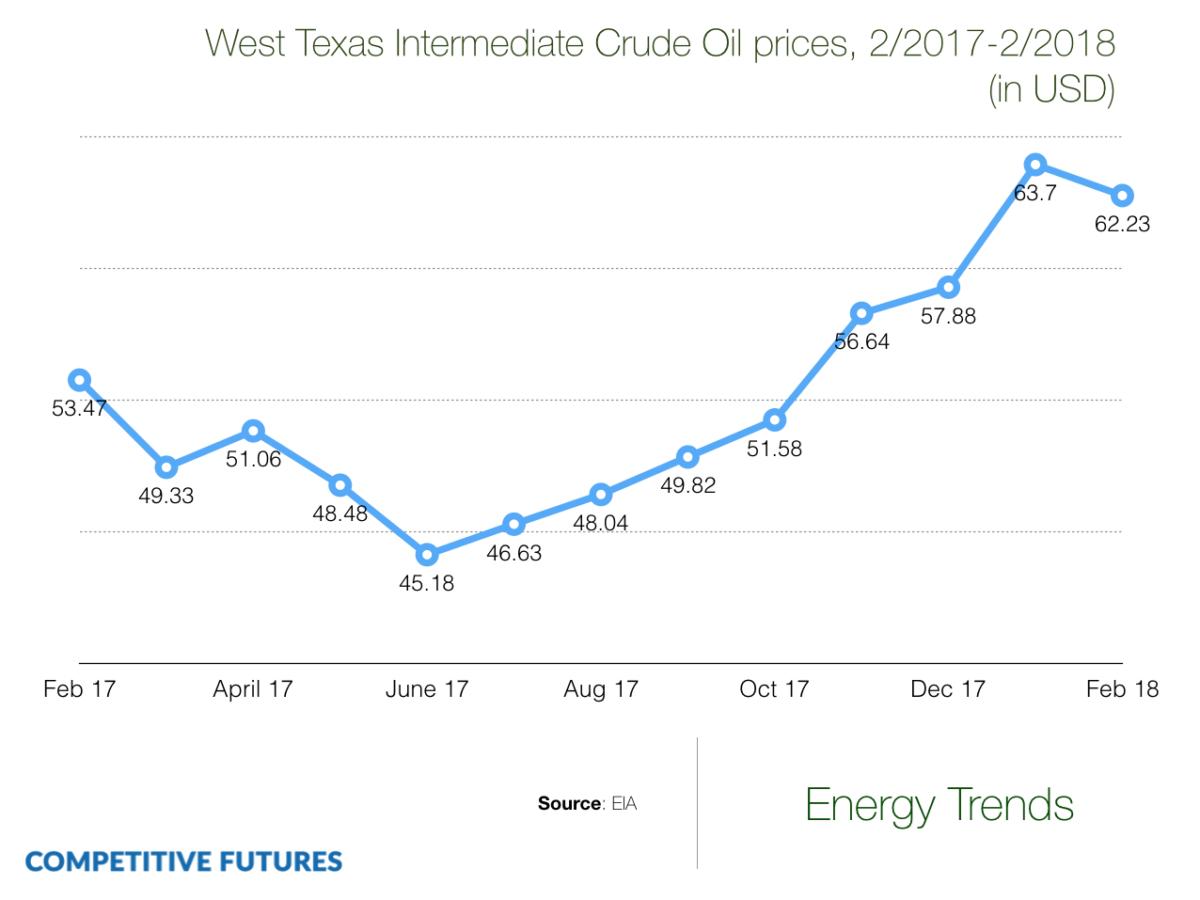 hight resolution of wti crude oil price chart 2018