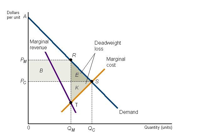 Consumer producer surplus diagram