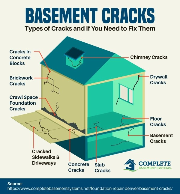 Basement crack types infographic
