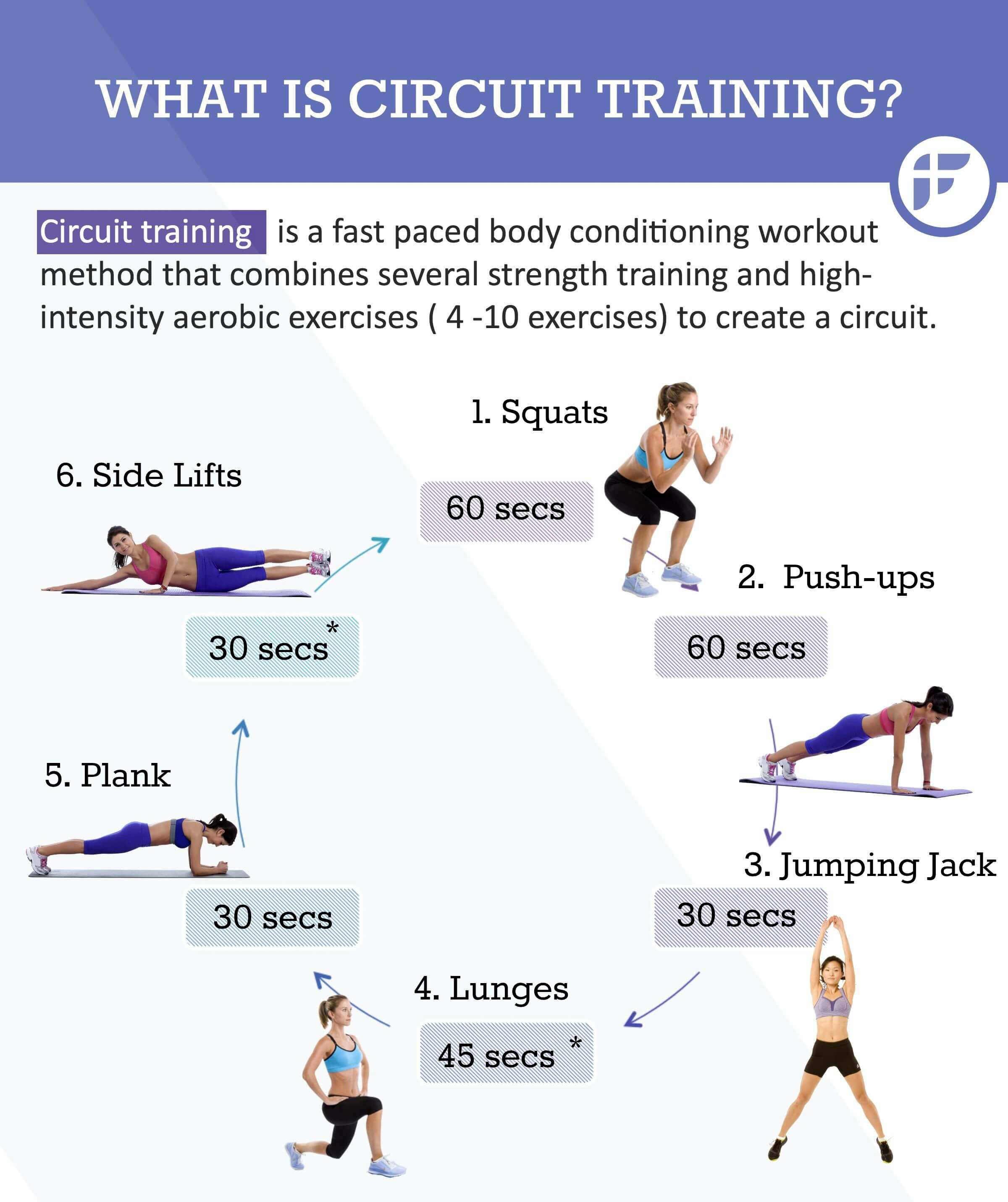 Circuit Training: Combining Cardiovacular Work with Weight Training