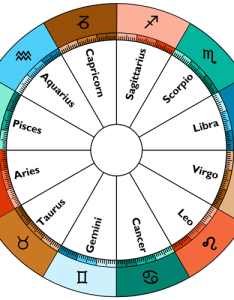 The elements and qualities of zodiac signs marked by colors also horoscope their meanings in astrology rh completehoroscope