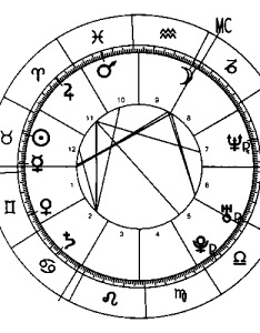 Complete circular horscope chart also horoscope charts famous horoscopes presented and explained rh completehoroscope