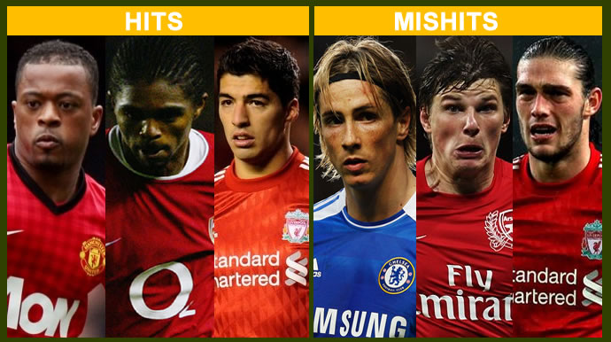 50-50 Biz! Top Hits And Mishits From Past January Transfer Windows