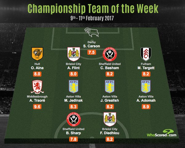 Aina Included In Championship Team Of The Week