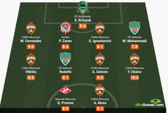 Musa Makes Russian League Team Of The Week