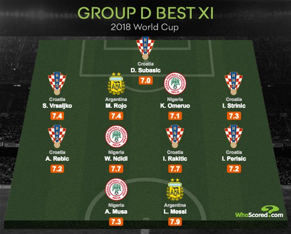 Omeruo, Musa, Ndidi, Messi Make World Cup Group D Best XI