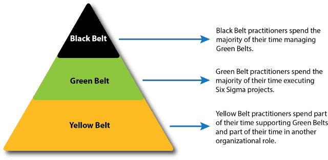 Overview Of Three Main Six Sigma Certification Levels: Yellow, Green, Black