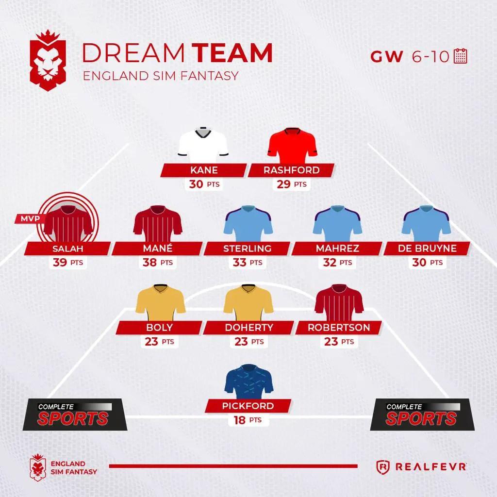 England Sim Fantasy – Game Week 6-10 Highlights