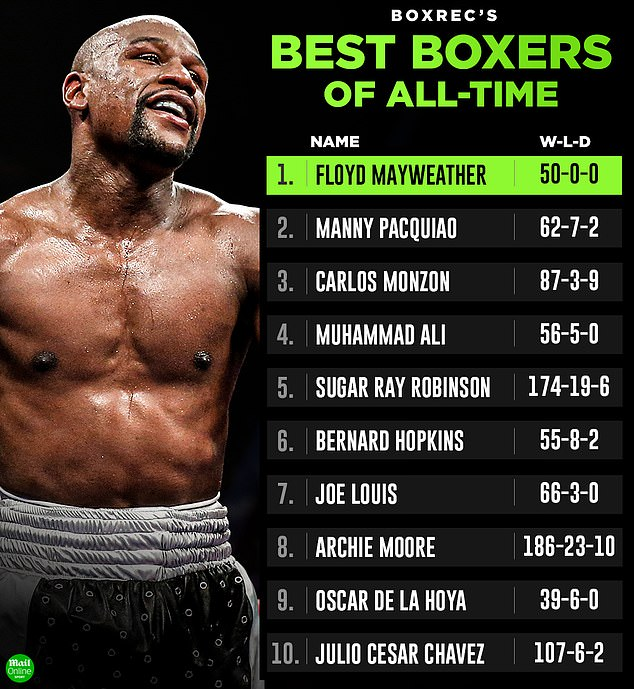 Mayweather Jnr Rated Greatest Boxer Of All Time