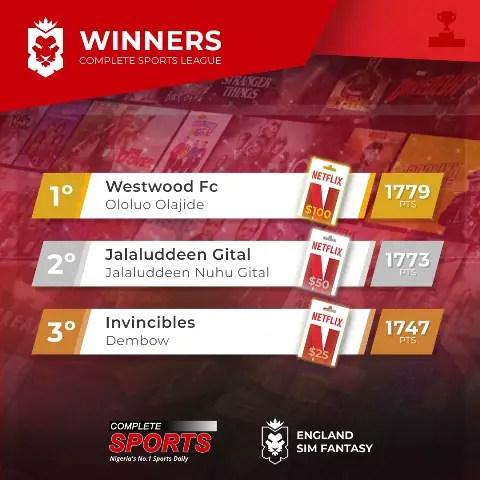 The Winners: Complete Sports Nigeria Fantasy League