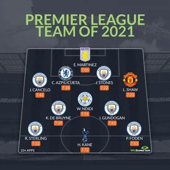 Ndidi Makes Premier League Team Of 2021