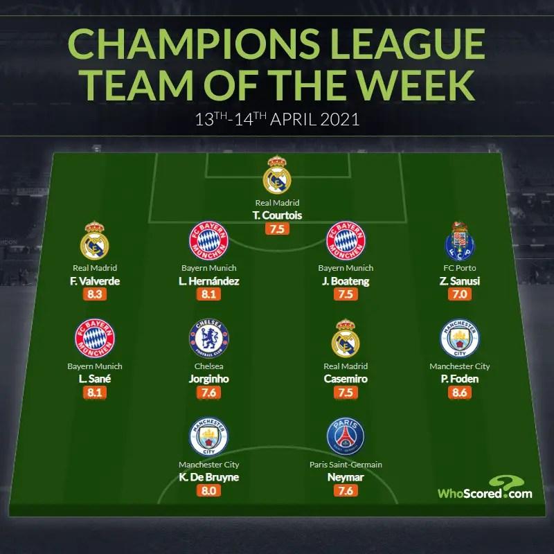Sanusi, Neymar, De Bruyne Make Champions League Team Of The Week