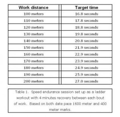 Speed Endurance Work for the Middle Distance Athlete