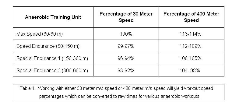 How Middle Distance Coaches Coach Speed, Not Time - Complete