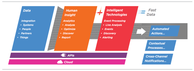 The TIBCO Fast Data Architecture: Components include integration of real-time streaming data, machine analytics (including event processing software), human intelligence (and analytics software), an in-memory architecture, Master Data Management applied to big data stores, and automated actions throughout the process.