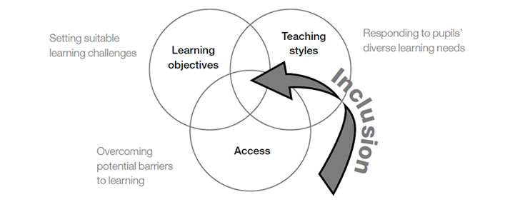 Training materials for teachers of learners with severe