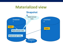 Materialized views in SQL