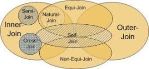 Joins in SQL