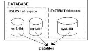 Oracle System tables | Oracle System tables list with example