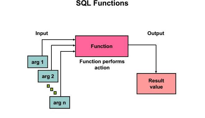 function of my sql Function, description ascii, returns the number code that represents the  specific character char_length, returns the length of the specified string (in .